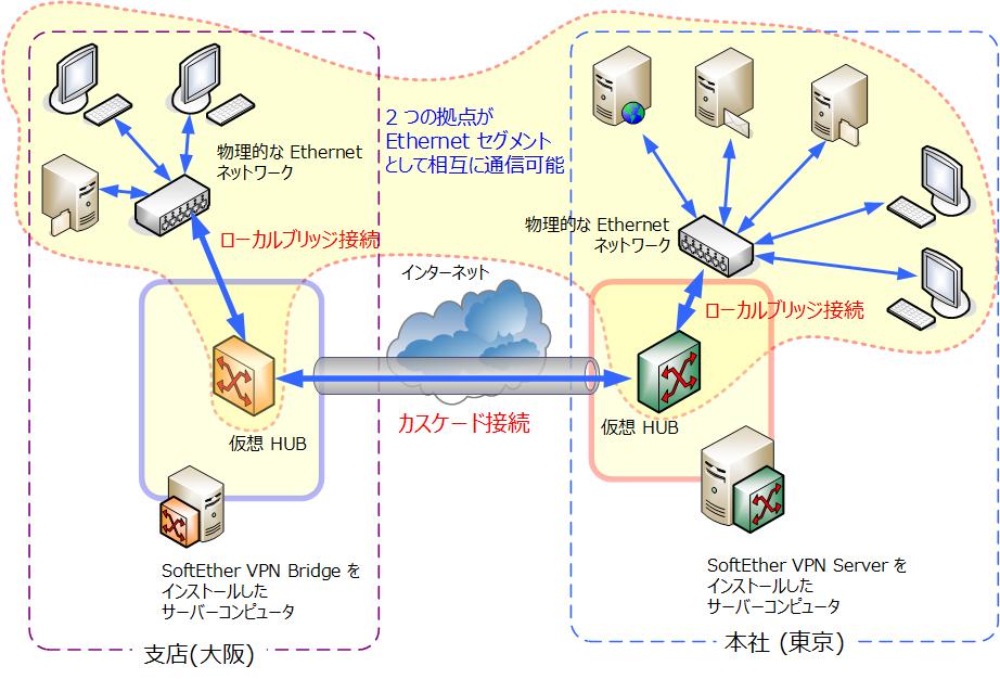 10.5 拠点間接続 VPN の構築 (ブリッジ接続を使用) - SoftEther VPN ...