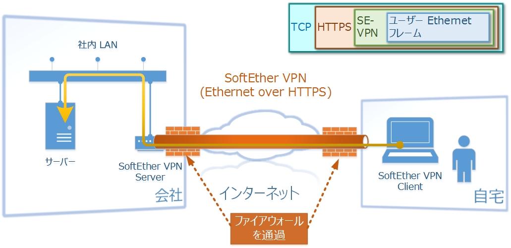 2 レイヤ 2 ethernet ベースの vpn softether vpn プロジェクト