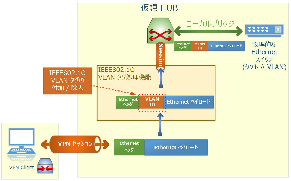 2  レイヤ 2 Ethernet ベースの VPN - SoftEther VPN プロジェクト