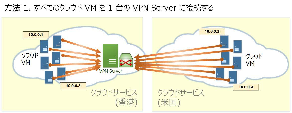 複数クラウド間の VPN ブリッジ...