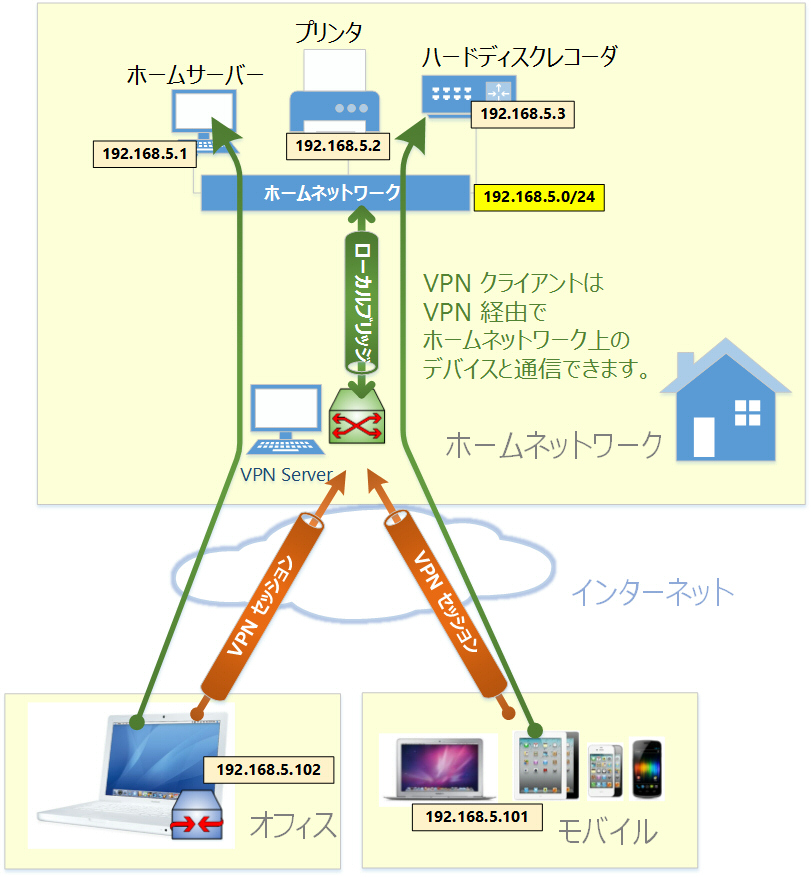 VPNサーバーとクライアントの接続関係図