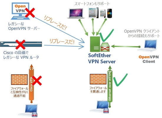 OpenVPN の置換 - SoftEther VPN...